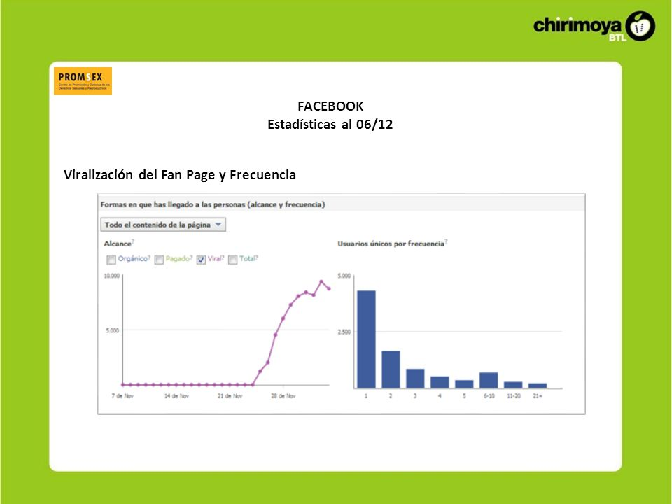 FACEBOOK Estadísticas al 06/12 Viralización del Fan Page y Frecuencia