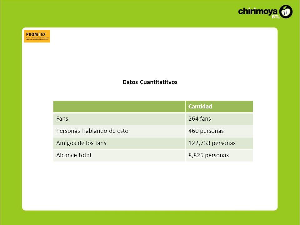Datos Cuantitatitvos Cantidad Fans264 fans Personas hablando de esto460 personas Amigos de los fans122,733 personas Alcance total8,825 personas