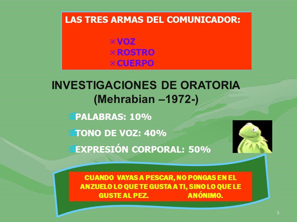 5 INVESTIGACIONES DE ORATORIA (Mehrabian –1972-) PALABRAS: 10% TONO DE VOZ: 40% EXPRESIÓN CORPORAL: 50% LAS TRES ARMAS DEL COMUNICADOR: VOZ ROSTRO CUE