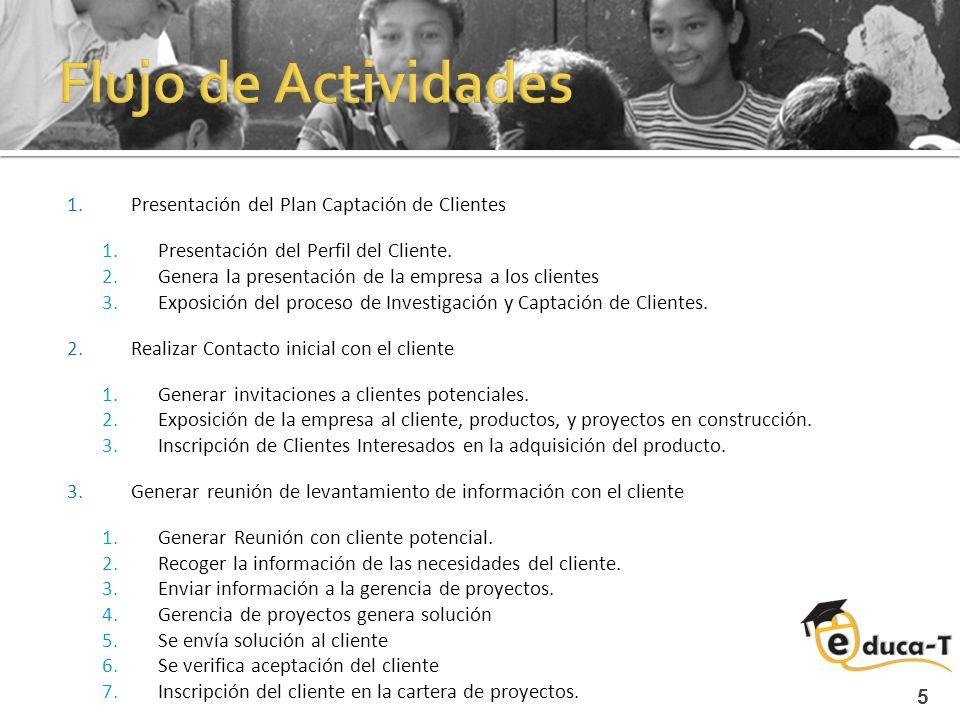 5 1.Presentación del Plan Captación de Clientes 1.Presentación del Perfil del Cliente. 2.Genera la presentación de la empresa a los clientes 3.Exposic
