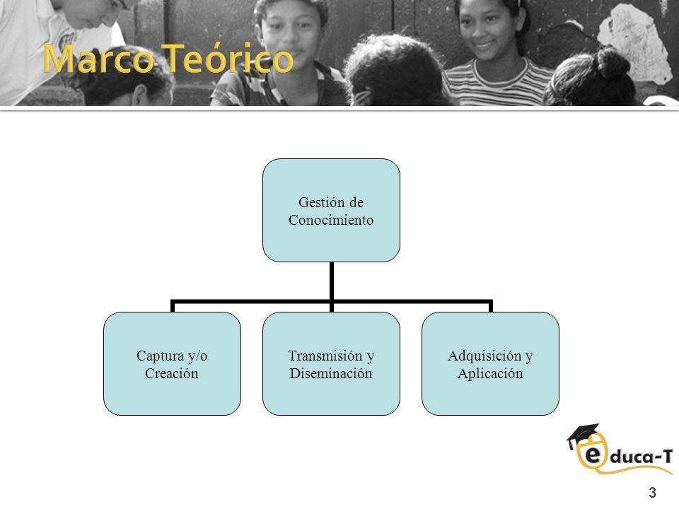 3 Gestión de Conocimiento Captura y/o Creación Transmisión y Diseminación Adquisición y Aplicación