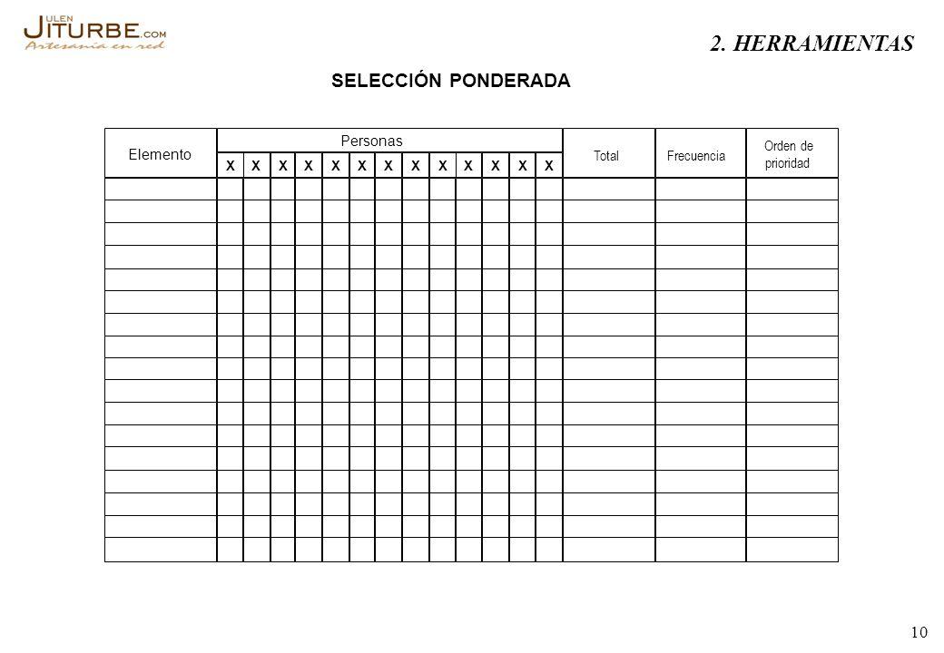 10 Elemento XXXXXXXXXXXXX TotalFrecuencia Orden de prioridad SELECCIÓN PONDERADA Personas 2. HERRAMIENTAS