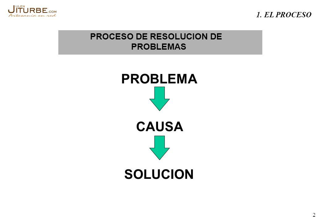 2 PROCESO DE RESOLUCION DE PROBLEMAS PROBLEMA CAUSA SOLUCION 1. EL PROCESO