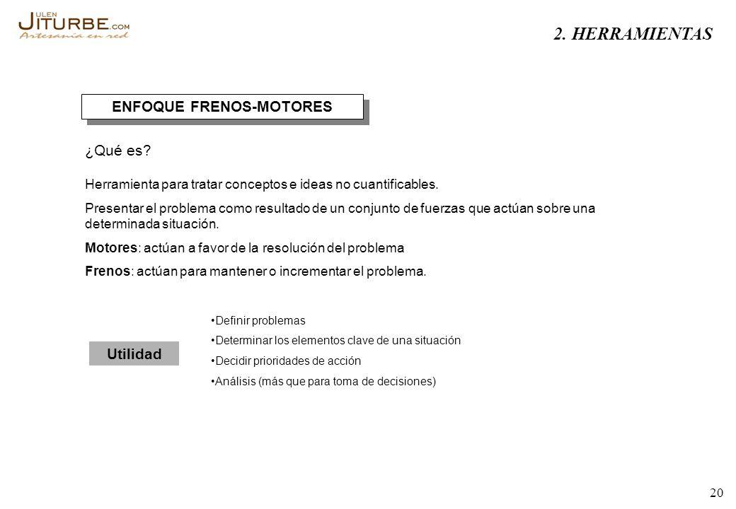 20 ENFOQUE FRENOS-MOTORES ¿Qué es? Herramienta para tratar conceptos e ideas no cuantificables. Presentar el problema como resultado de un conjunto de