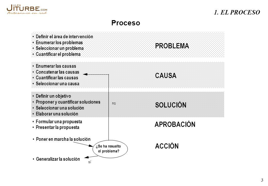3 Proceso Definir el área de intervención Enumerar los problemas Seleccionar un problema Cuantificar el problema Enumerar las causas Concatenar las ca