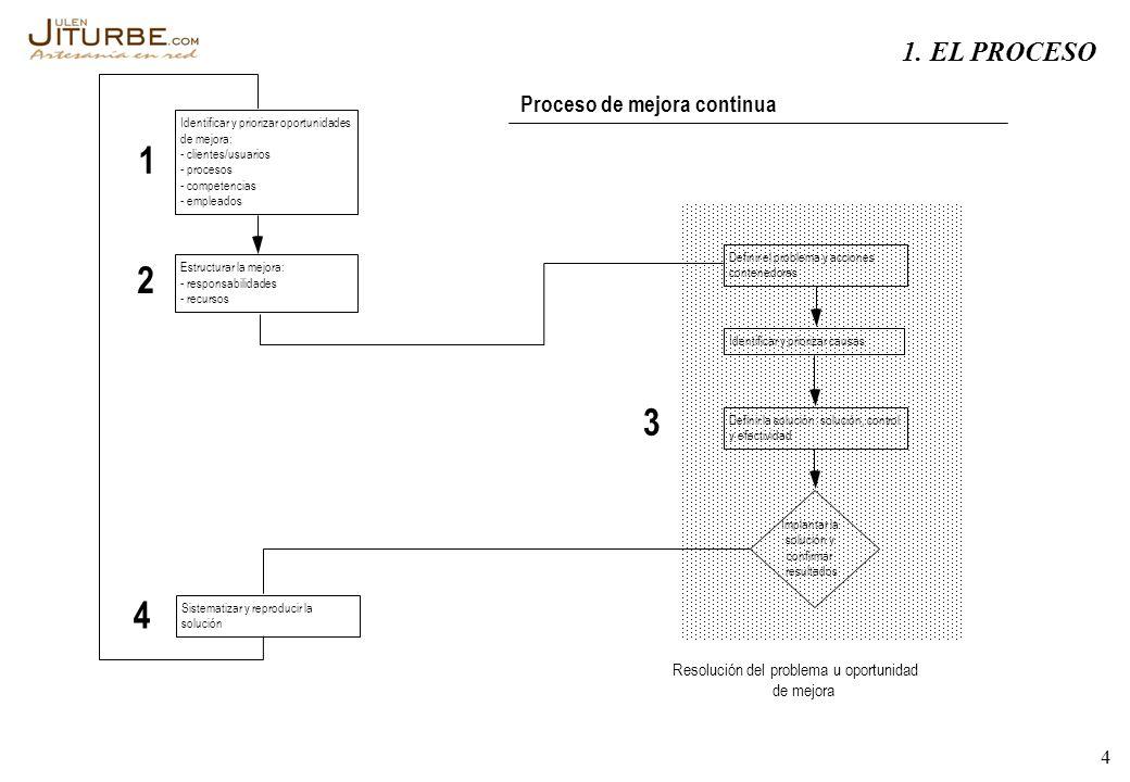 4 Identificar y priorizar oportunidades de mejora: - clientes/usuarios - procesos - competencias - empleados Estructurar la mejora: - responsabilidade