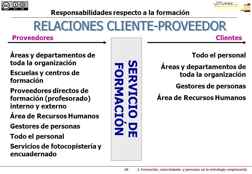 10 SERVICIO DE FORMACIÓN ProveedoresClientes Áreas y departamentos de toda la organización Escuelas y centros de formación Proveedores directos de for