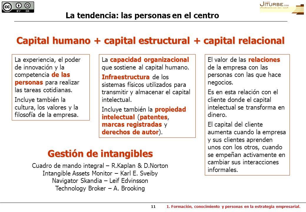 11 Capital humano + capital estructural + capital relacional de las personas La experiencia, el poder de innovación y la competencia de las personas p