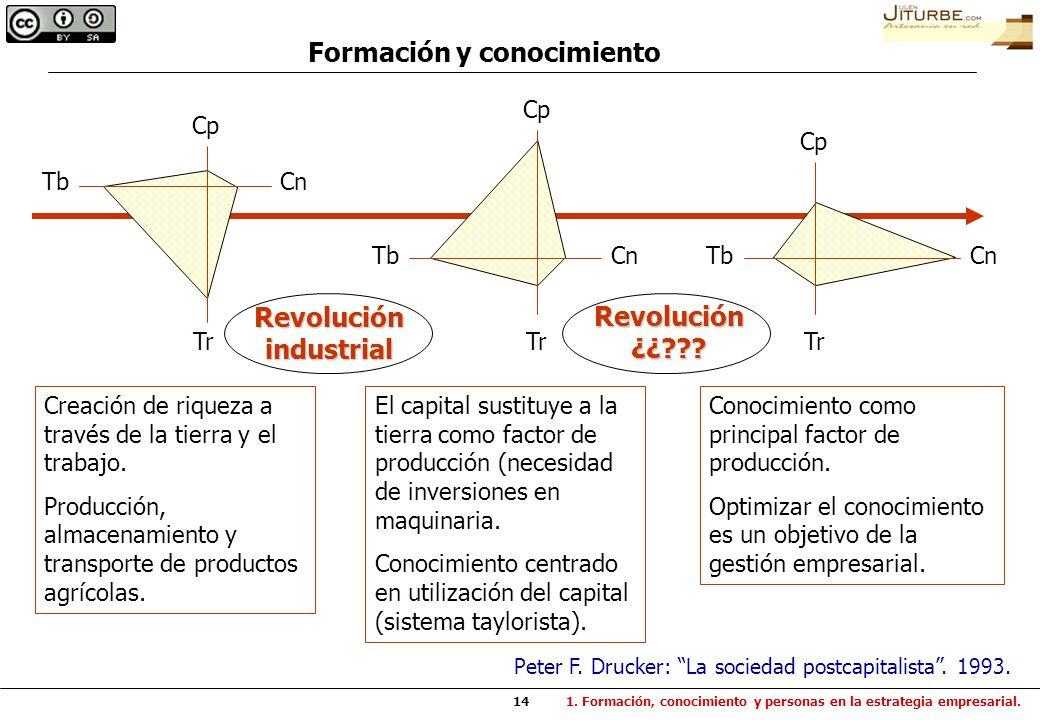 14 Cp Cn Tr Tb Creación de riqueza a través de la tierra y el trabajo. Producción, almacenamiento y transporte de productos agrícolas. Cp Cn Tr Tb El