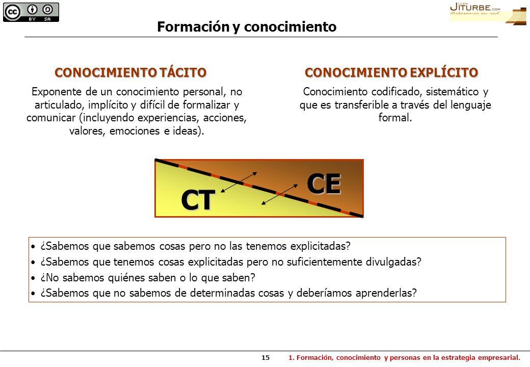 15 Conocimiento codificado, sistemático y que es transferible a través del lenguaje formal. CONOCIMIENTO EXPLÍCITO CONOCIMIENTO TÁCITO Exponente de un