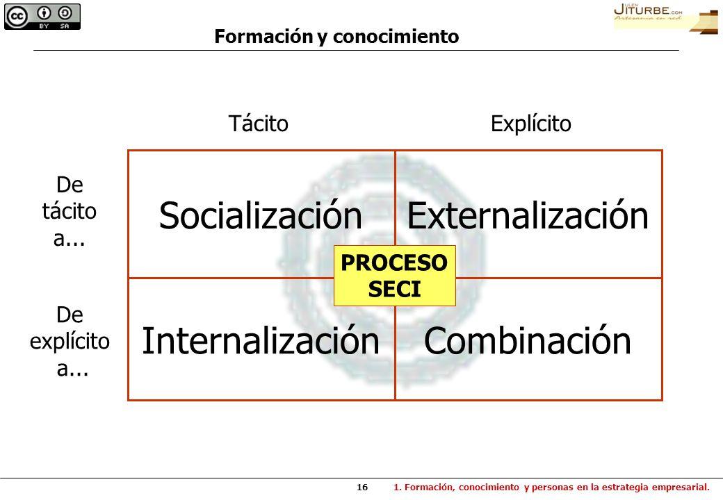 16 Socialización Internalización Externalización Combinación De tácito a... De explícito a... TácitoExplícito PROCESO SECI 1. Formación, conocimiento