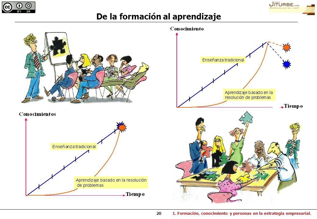 20 De la formación al aprendizaje 1. Formación, conocimiento y personas en la estrategia empresarial.