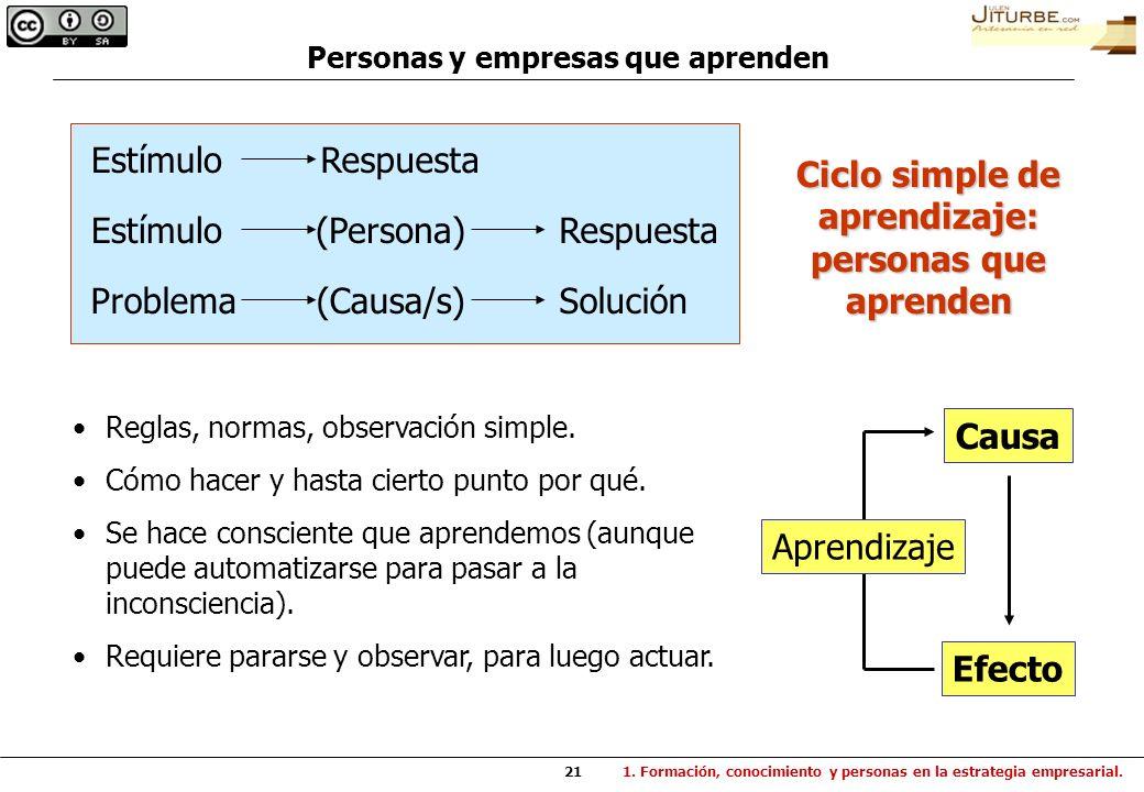 21 EstímuloRespuesta EstímuloRespuesta(Persona) ProblemaSolución(Causa/s) Personas y empresas que aprenden Reglas, normas, observación simple. Cómo ha