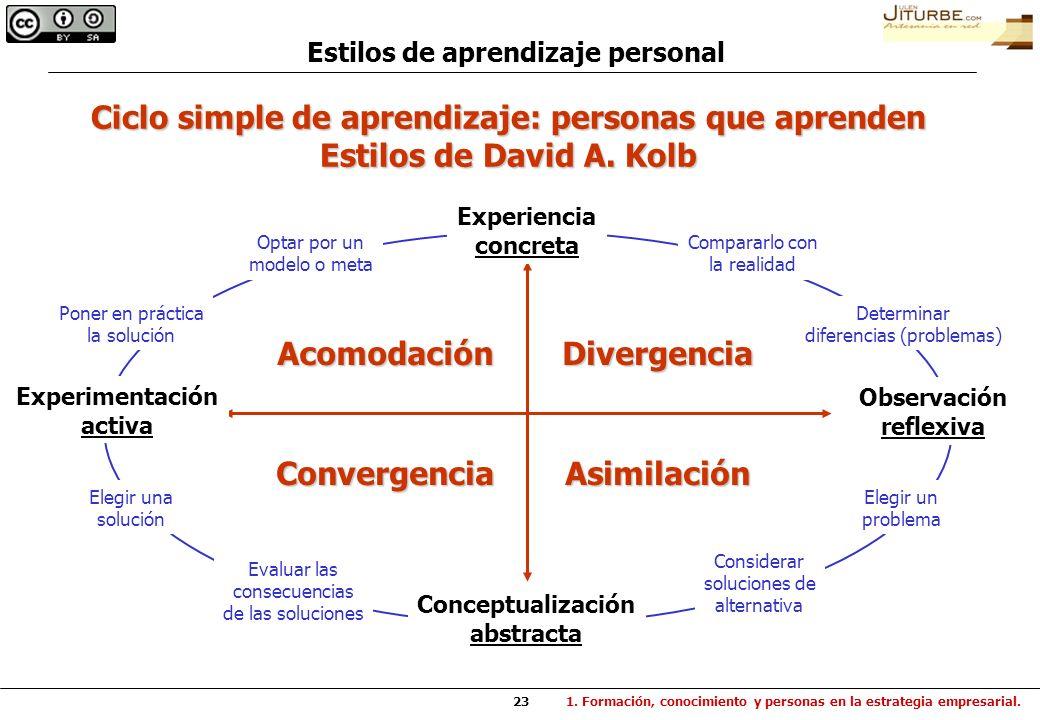 23 Estilos de aprendizaje personal Ciclo simple de aprendizaje: personas que aprenden Estilos de David A. Kolb Experimentación activa Observación refl