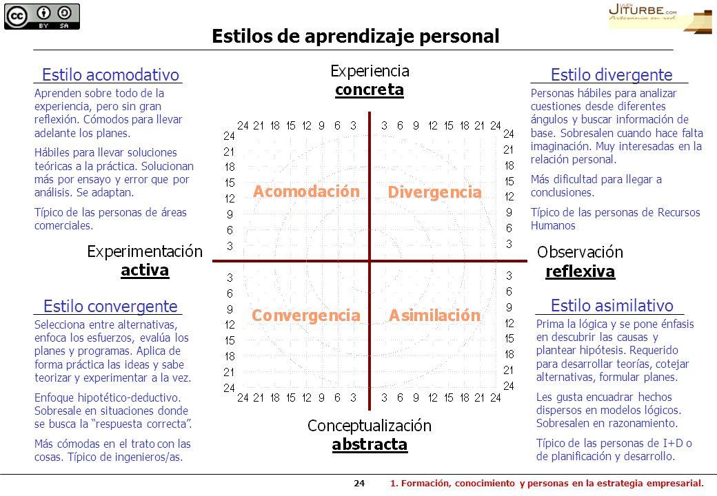 24 Estilo divergente Personas hábiles para analizar cuestiones desde diferentes ángulos y buscar información de base. Sobresalen cuando hace falta ima