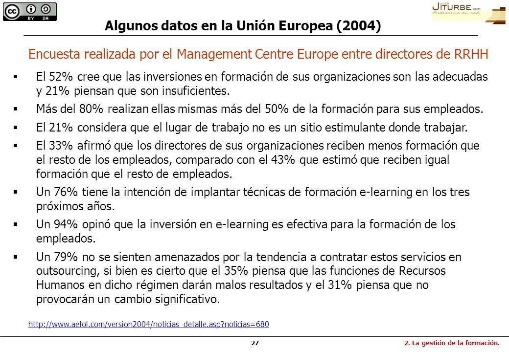 27 Algunos datos en la Unión Europea (2004) El 52% cree que las inversiones en formación de sus organizaciones son las adecuadas y 21% piensan que son