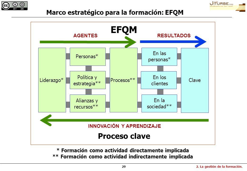 29 Marco estratégico para la formación: EFQM * Formación como actividad directamente implicada ** Formación como actividad indirectamente implicada AG