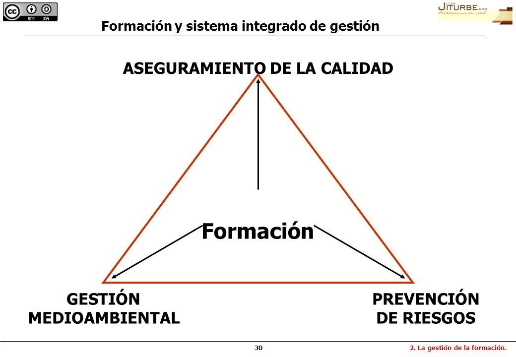 30 Formación ASEGURAMIENTO DE LA CALIDAD GESTIÓN MEDIOAMBIENTAL PREVENCIÓN DE RIESGOS 2. La gestión de la formación. Formación y sistema integrado de