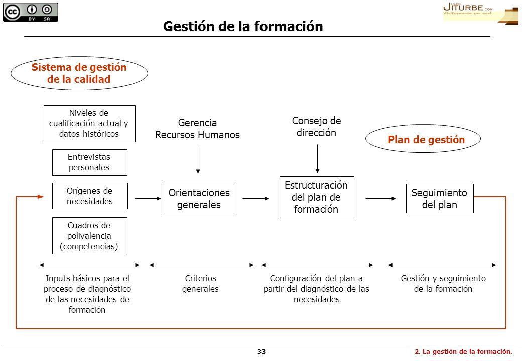 33 Orientaciones generales Criterios generales Gerencia Recursos Humanos Configuración del plan a partir del diagnóstico de las necesidades Estructura