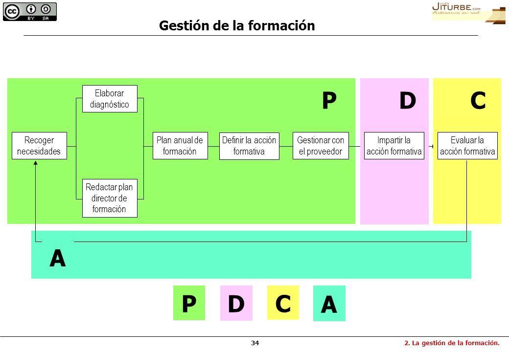 342. La gestión de la formación. Gestión de la formación Recoger necesidades Elaborar diagnóstico Redactar plan director de formación Plan anual de fo