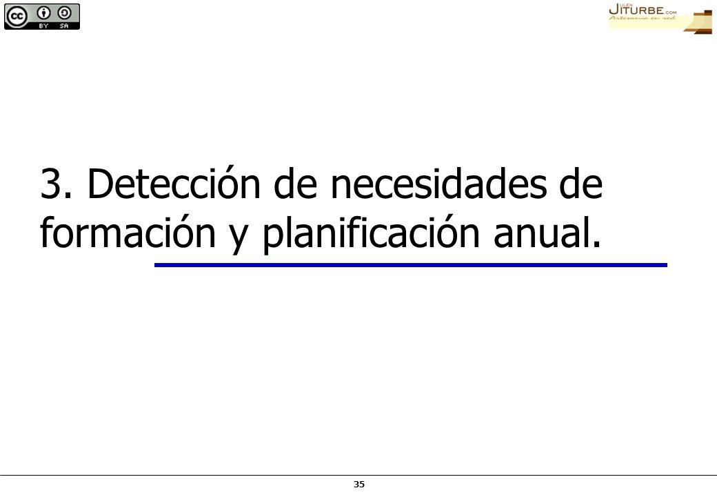 35 3. Detección de necesidades de formación y planificación anual.