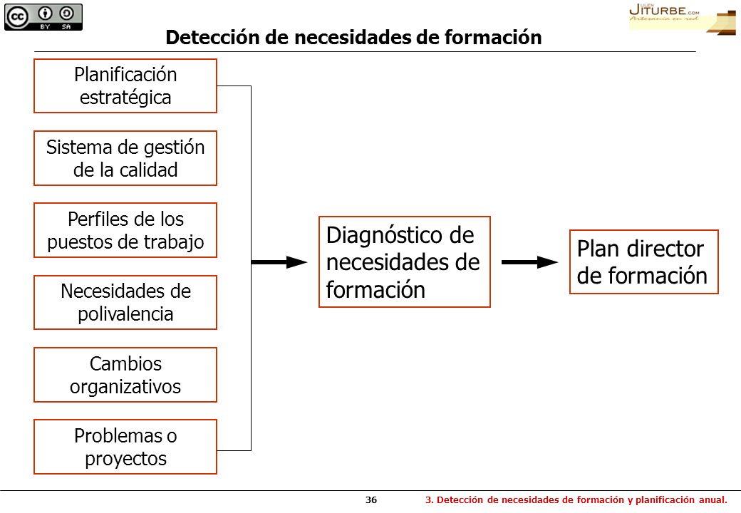 36 Detección de necesidades de formación 3. Detección de necesidades de formación y planificación anual. Diagnóstico de necesidades de formación Plan