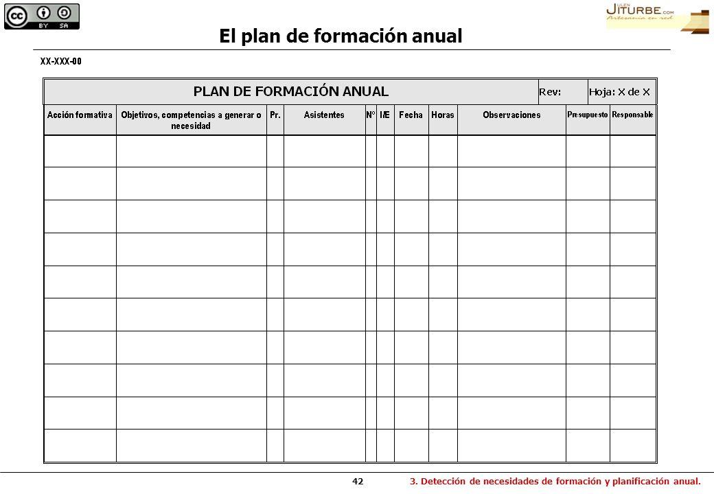 42 El plan de formación anual 3. Detección de necesidades de formación y planificación anual.