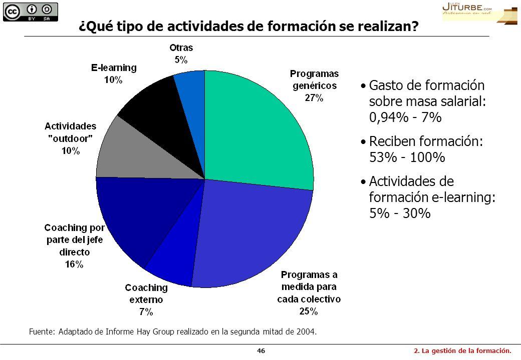 46 ¿Qué tipo de actividades de formación se realizan? Fuente: Adaptado de Informe Hay Group realizado en la segunda mitad de 2004. 2. La gestión de la