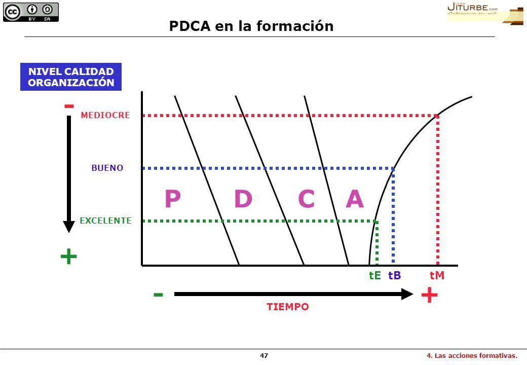 47 NIVEL CALIDAD ORGANIZACIÓN MEDIOCRE BUENO EXCELENTE + - -+ TIEMPO PDCA tEtBtM PDCA en la formación 4. Las acciones formativas.