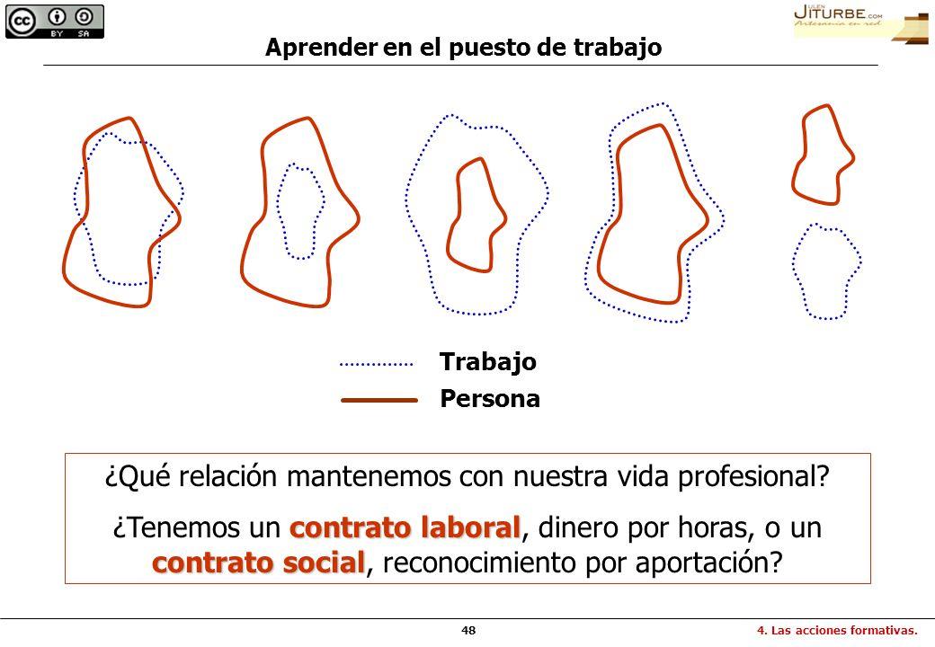48 Aprender en el puesto de trabajo Trabajo Persona ¿Qué relación mantenemos con nuestra vida profesional? contrato laboral contrato social ¿Tenemos u