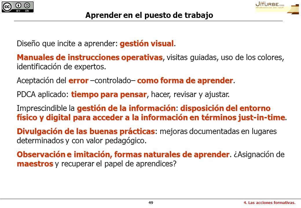49 Aprender en el puesto de trabajo gestión visual Diseño que incite a aprender: gestión visual. Manuales de instrucciones operativas Manuales de inst