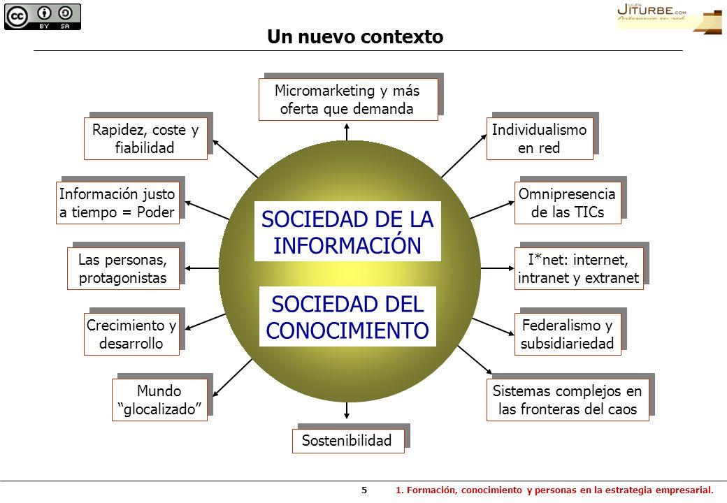 5 Un nuevo contexto 1. Formación, conocimiento y personas en la estrategia empresarial. Rapidez, coste y fiabilidad Rapidez, coste y fiabilidad Inform