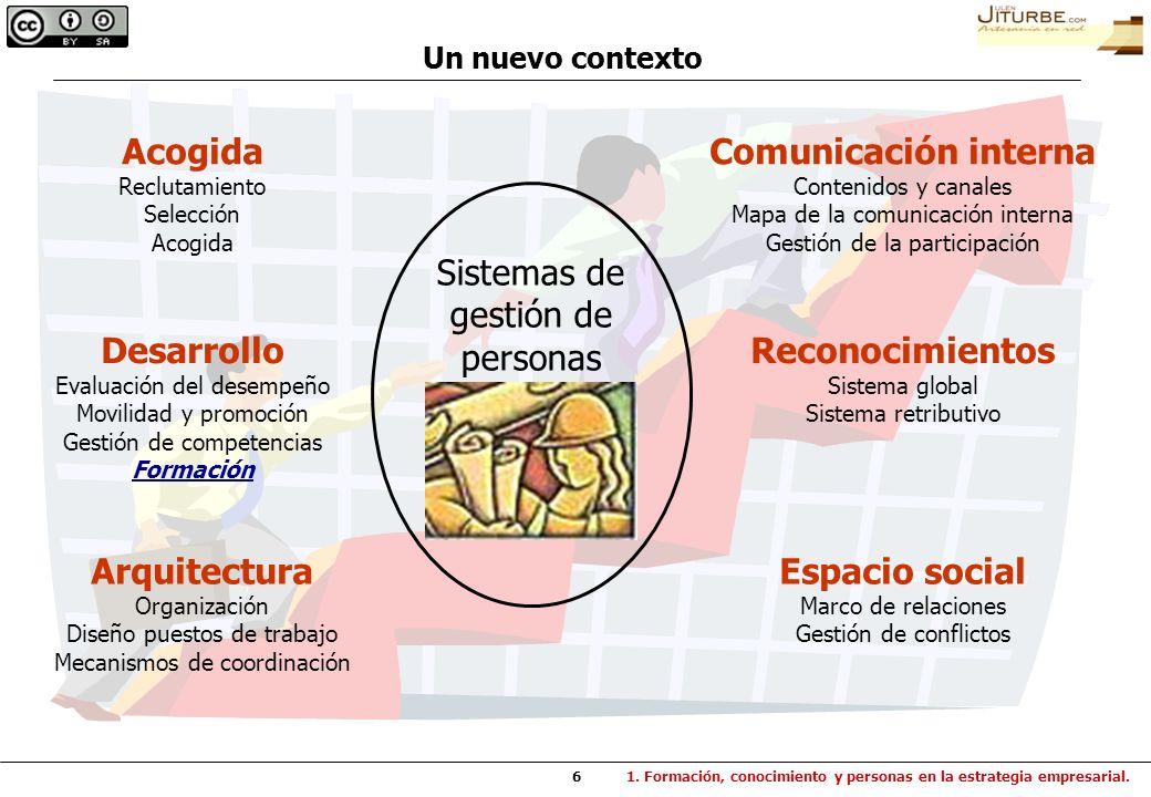 6 Sistemas de gestión de personas Acogida Reclutamiento Selección Acogida Desarrollo Evaluación del desempeño Movilidad y promoción Gestión de compete