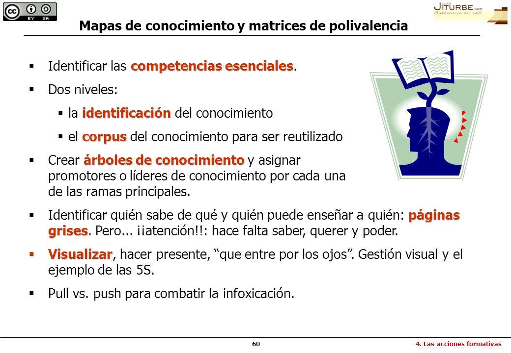 60 competencias esenciales Identificar las competencias esenciales. Dos niveles: identificación la identificación del conocimiento corpus el corpus de