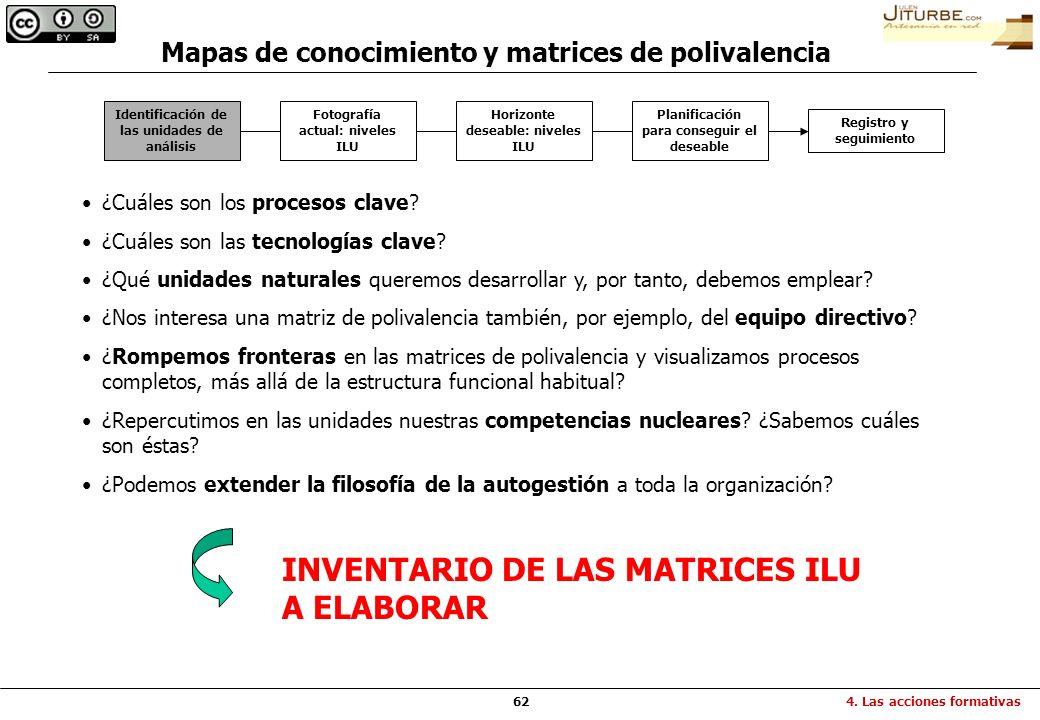 62 Identificación de las unidades de análisis Fotografía actual: niveles ILU Horizonte deseable: niveles ILU Planificación para conseguir el deseable