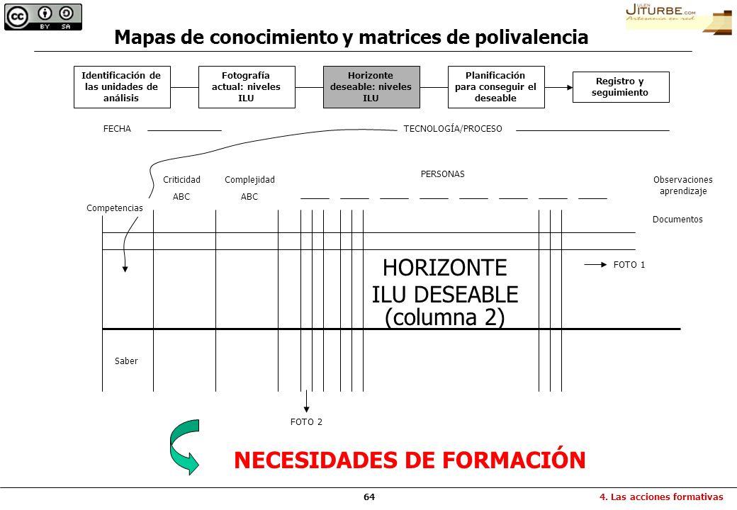 64 NECESIDADES DE FORMACIÓN FECHATECNOLOGÍA/PROCESO PERSONAS Criticidad ABC Competencias Complejidad ABC Observaciones aprendizaje HORIZONTE ILU DESEA