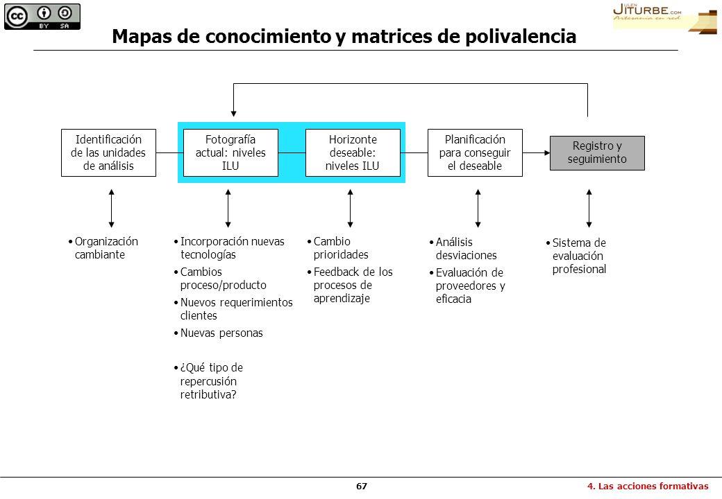 67 Identificación de las unidades de análisis Fotografía actual: niveles ILU Horizonte deseable: niveles ILU Planificación para conseguir el deseable