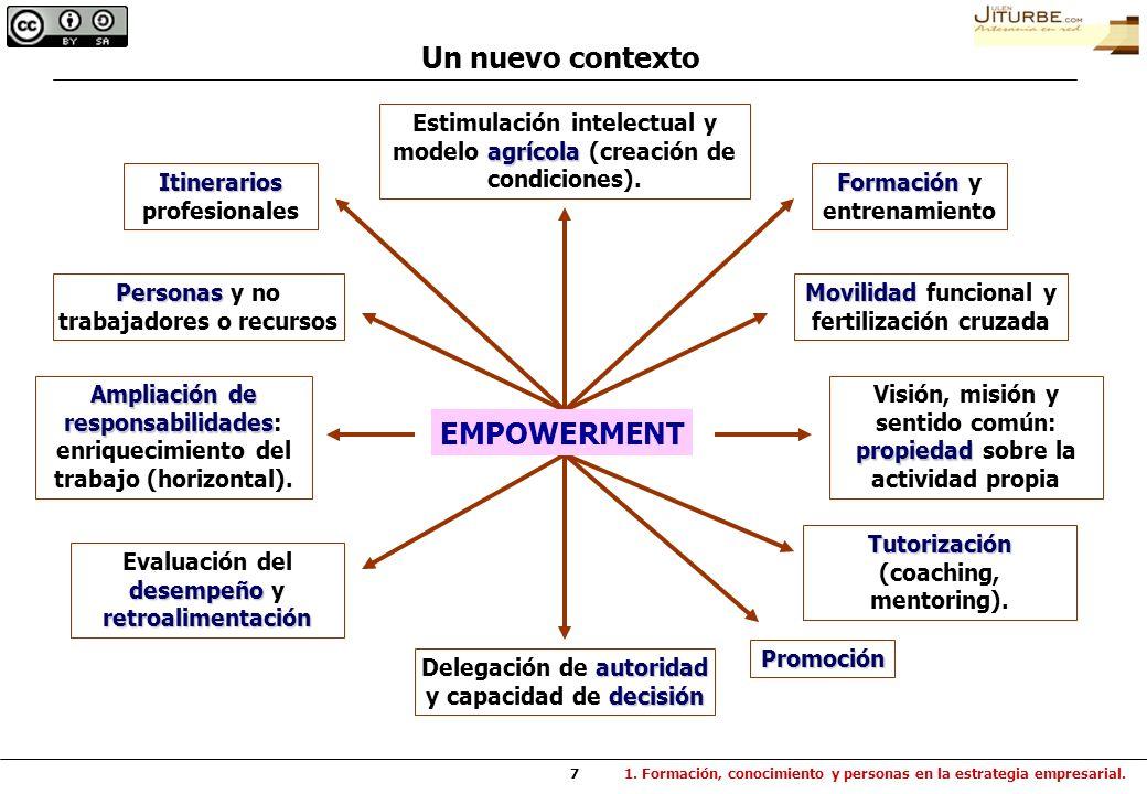7 Personas Personas y no trabajadores o recursos Ampliación de responsabilidades Ampliación de responsabilidades: enriquecimiento del trabajo (horizon