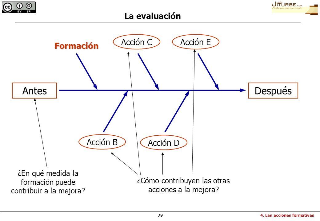 79 La evaluación 4. Las acciones formativas AntesDespués Formación ¿En qué medida la formación puede contribuir a la mejora? Acción B Acción D Acción