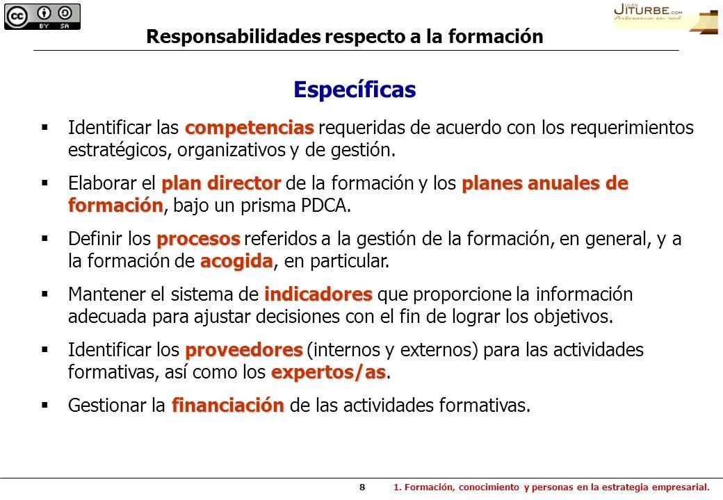 8 competencias Identificar las competencias requeridas de acuerdo con los requerimientos estratégicos, organizativos y de gestión. plan directorplanes