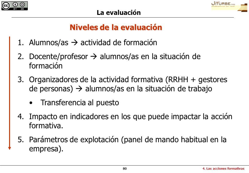80 La evaluación 4. Las acciones formativas Niveles de la evaluación 1.Alumnos/as actividad de formación 2.Docente/profesor alumnos/as en la situación