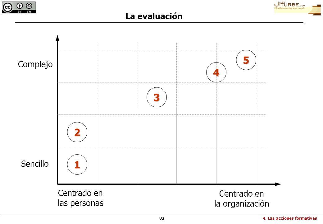 82 La evaluación Complejo Sencillo Centrado en las personas Centrado en la organización 1 2 3 4 5 4. Las acciones formativas