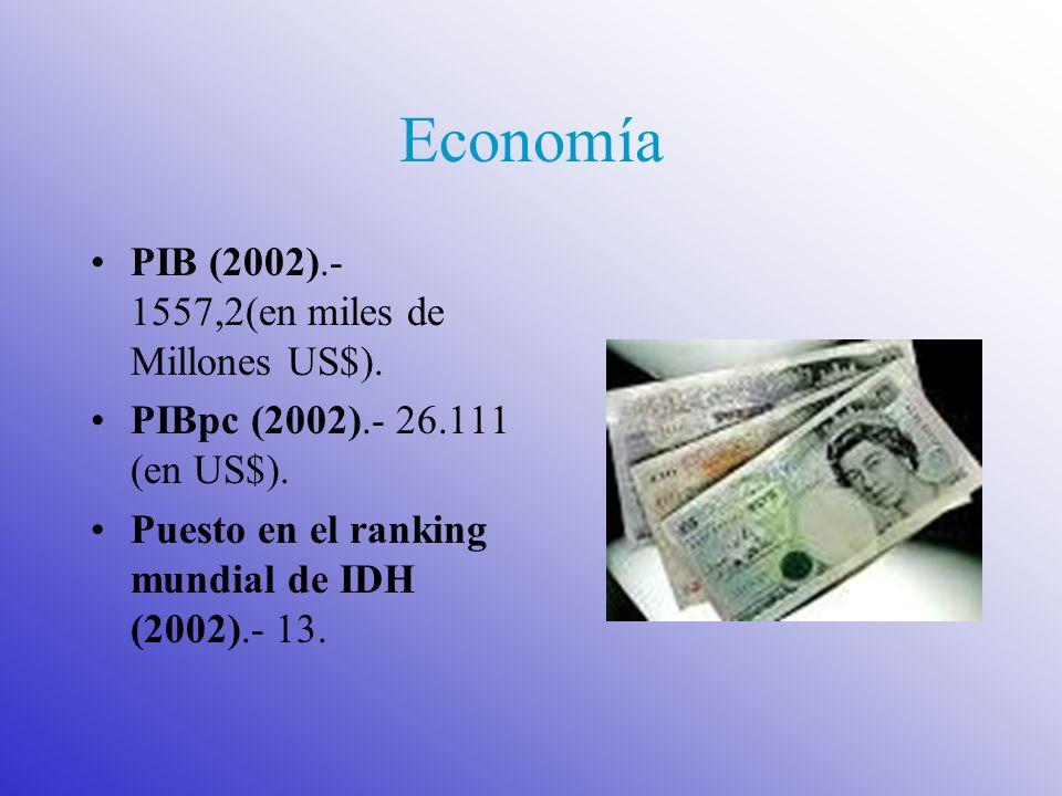 Economía PIB (2002).- 1557,2(en miles de Millones US$). PIBpc (2002).- 26.111 (en US$). Puesto en el ranking mundial de IDH (2002).- 13.