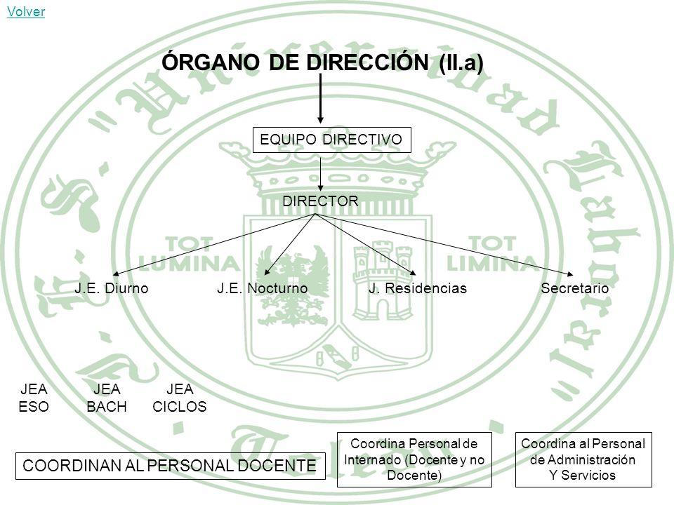 ORGANIZACIÓN INTERNA (II) ÓRGANO DE DIRECCIÓN ÓRGANOS COLEGIADOS DE GOBIERNO ÓRGANOS COLEGIADOS DE COORDINACIÓN DOCENTE EQUIPO DIRECTIVO CONSEJO ESCOL