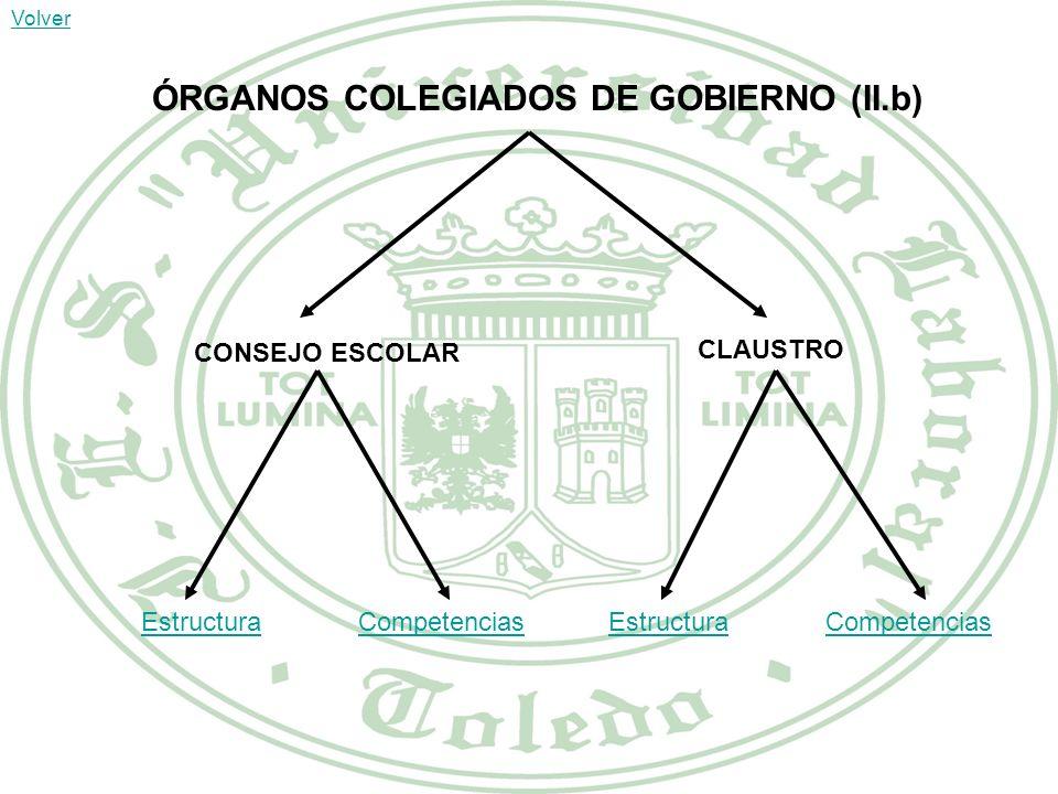 ÓRGANOS COLEGIADOS DE GOBIERNO (II.b) CONSEJO ESCOLAR CLAUSTRO EstructuraCompetenciasEstructuraCompetencias Volver