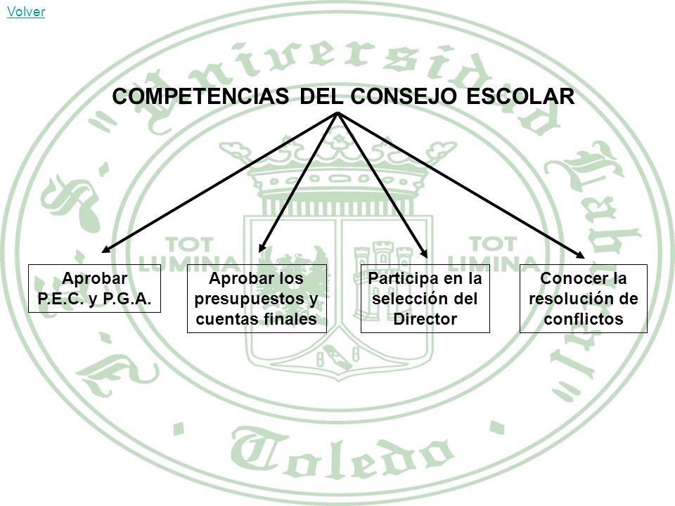 COMPETENCIAS DEL CONSEJO ESCOLAR Aprobar P.E.C.y P.G.A.