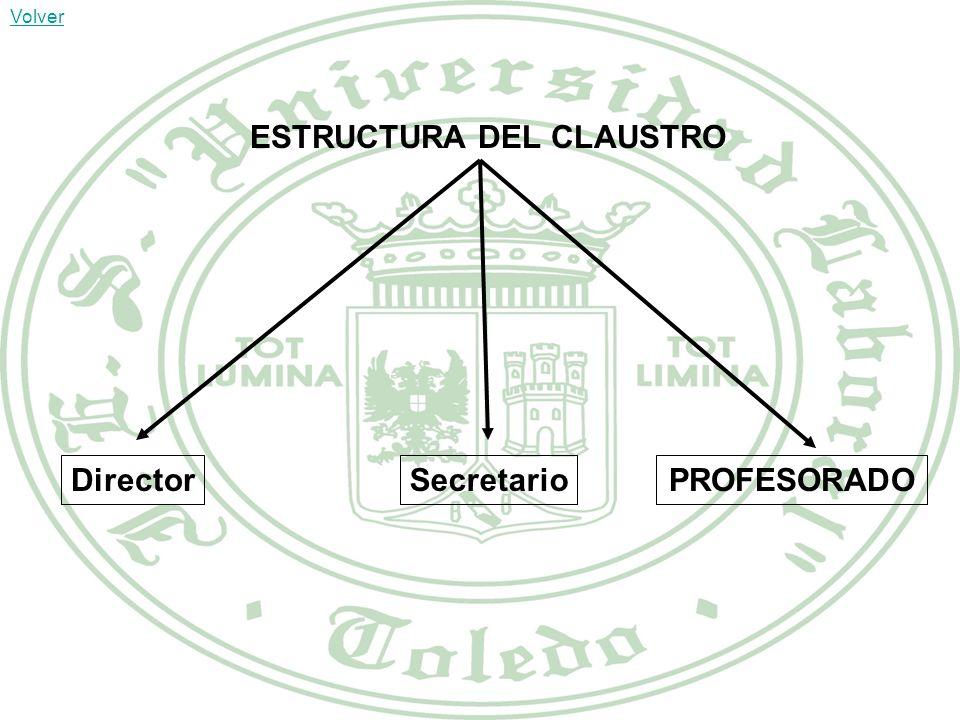 ESTRUCTURA DEL CLAUSTRO DirectorPROFESORADOSecretario Volver