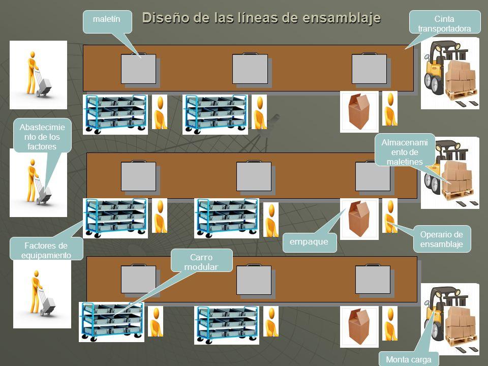 Diseño de las líneas de ensamblaje Factores de equipamiento Operario de ensamblaje maletín Abastecimie nto de los factores Cinta transportadora Almace