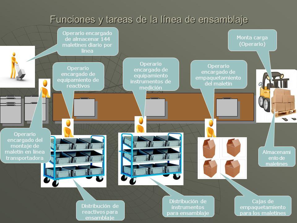 Funciones y tareas de la línea de ensamblaje Operario encargado de almacenar 144 maletines diario por línea Operario encargado de empaquetamiento del