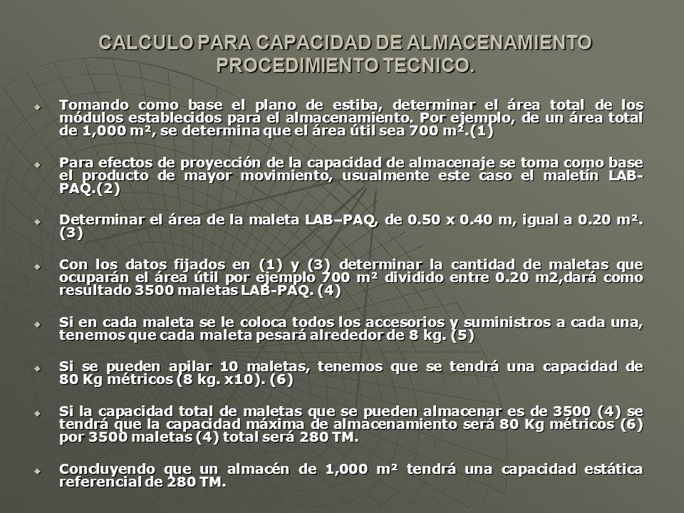 CALCULO PARA CAPACIDAD DE ALMACENAMIENTO PROCEDIMIENTO TECNICO. Tomando como base el plano de estiba, determinar el área total de los módulos establec
